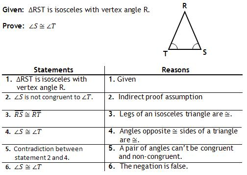 contradiction math definition example essays