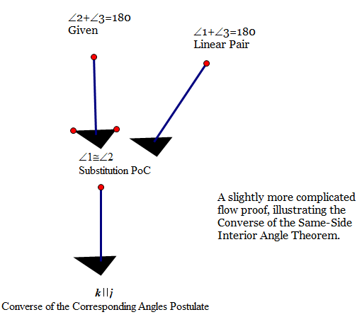 This Flow Proof Is Also Great Because It Illustrates The Proof Of One  Theorem We Just Learned; The Converse Of The Same Side Interior Angle  Theorem.